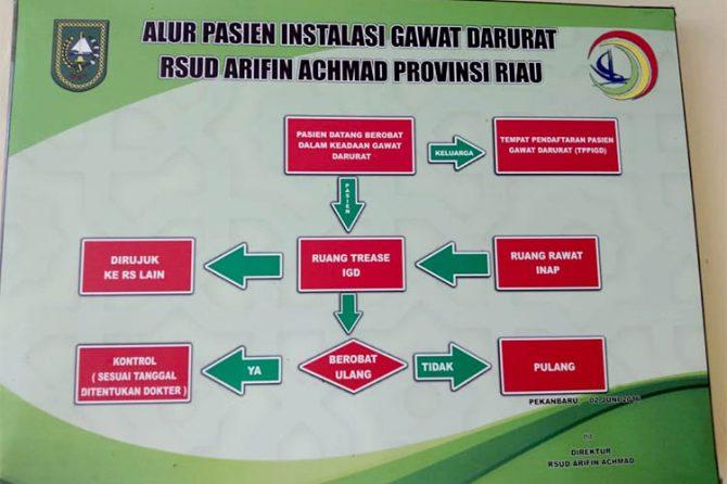 Sejak Awal Tahun, Belum Ada Pelonjakan Pasien di IGD RSUD Arifin Achmad