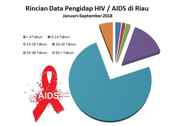 Berikut Rincian Data Pengidap HIV / AIDS di Riau Sepanjang Januari-September 2018